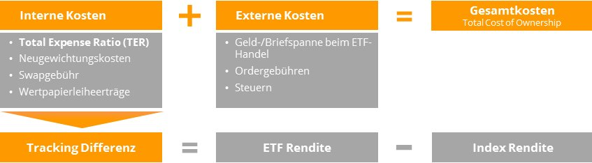 Total Cost of Ownership = alle ETF-Kosten