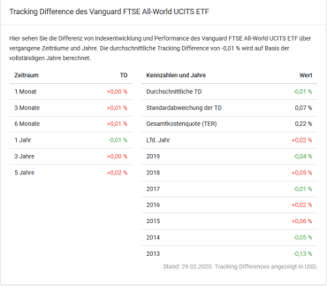 Tracking Difference beim Vanguard FTSE All World Index